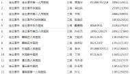 连云港市公布医疗机构发热门诊名单